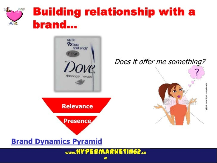 Building relationship with a     brand…                             Does it offer me something?             Relevance     ...