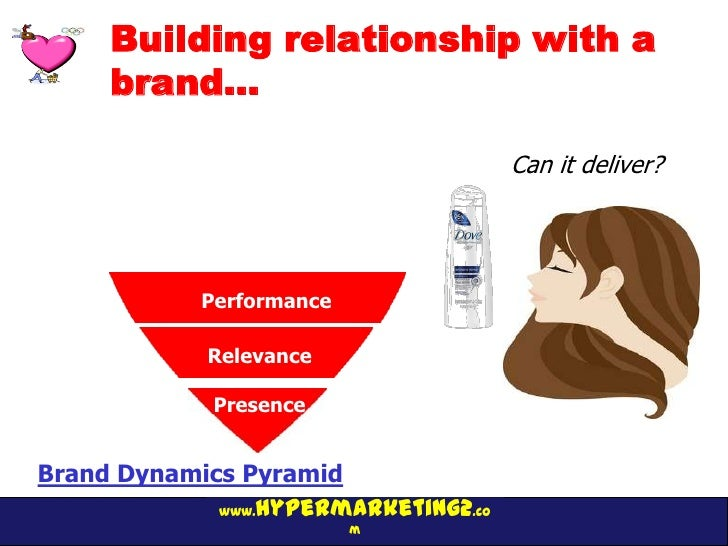 Building relationship with a     brand…                                      Can it deliver?             Bonding          ...