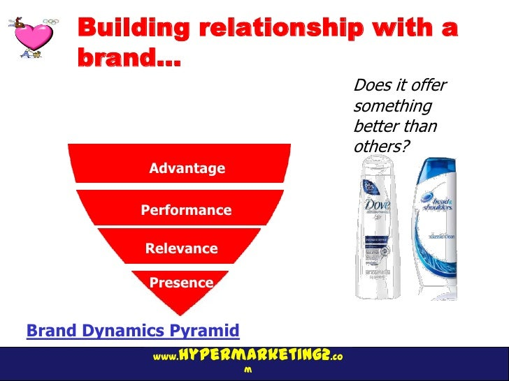 Building relationship with a     brand…                                      Does it offer                                ...