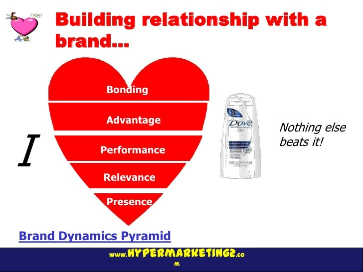 Building relationship with a     brand…             Bonding             Advantage                                      Not...