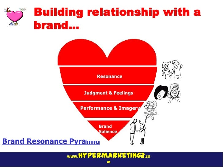 Building relationship with a       brand…                           Resonance                       Judgment & Feelings   ...