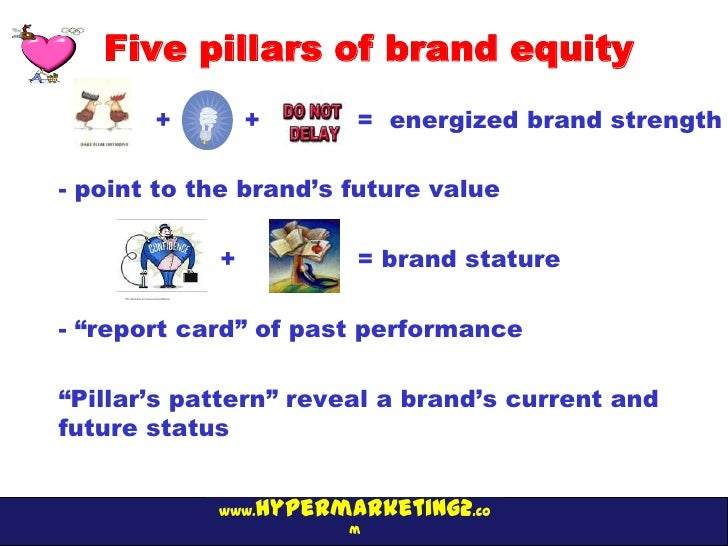 Five pillars of brand equity       +        +      = energized brand strength- point to the brand's future value          ...