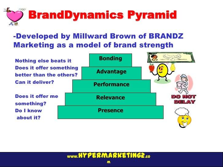 BrandDynamics Pyramid-Developed by Millward Brown of BRANDZMarketing as a model of brand strengthNothing else beats it    ...