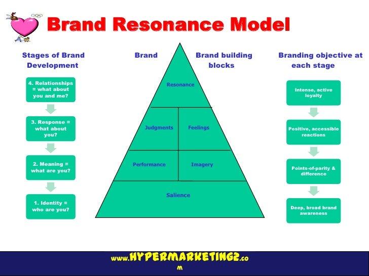 Brand Resonance ModelStages of Brand            Brand                     Brand building   Branding objective at Developme...