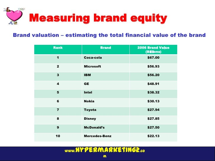Measuring brand equityBrand valuation – estimating the total financial value of the brand              Rank               ...