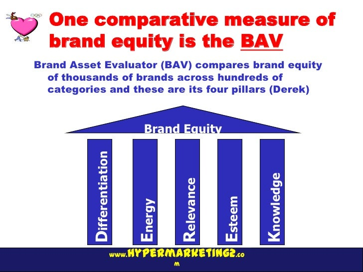 One comparative measure of  brand equity is the BAVBrand Asset Evaluator (BAV) compares brand equity  of thousands of bran...