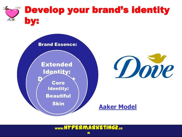 Develop your brand's identityby:   Brand Essence:  Movement for self-    Extended      esteem    Identity:   Dove Men +   ...