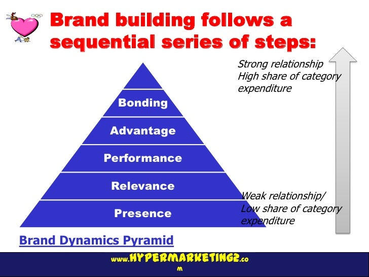 Brand building follows a    sequential series of steps:                                 Strong relationship               ...