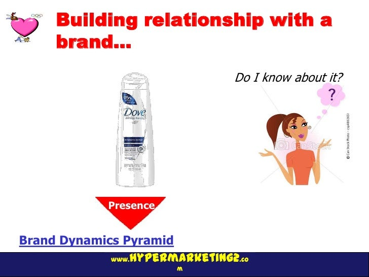 Building relationship with a     brand…                                Do I know about it?            Presence            ...