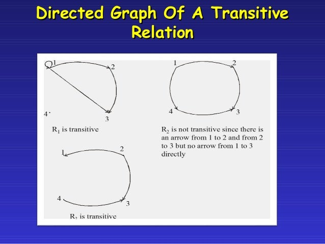 Chapter 9 relations in discrete mathematics 48 ccuart Image collections