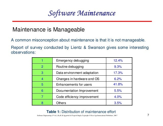 software maintenance There are four types of maintenance, namely, corrective, adaptive, perfective, and preventive corrective maintenance is concerned with fixing errors that are observed when the software is in use.