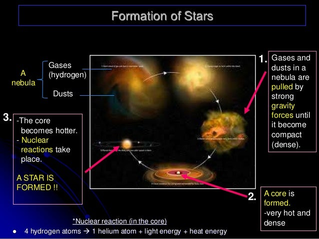 form 3 chapter 9 stars and galaxies