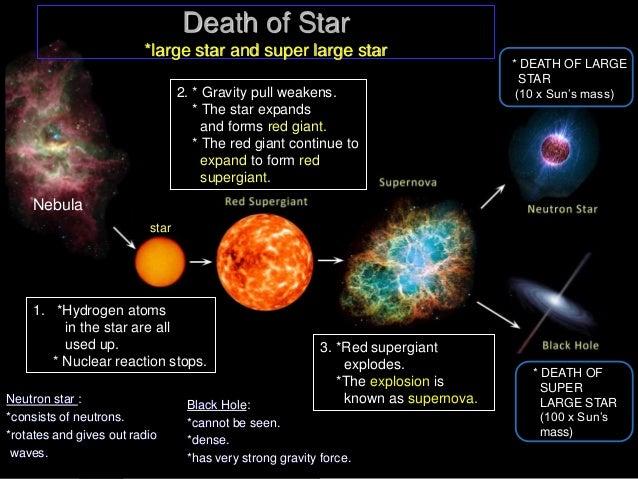 life cycle of a star diagram birth of a star diagram elsavadorla. Black Bedroom Furniture Sets. Home Design Ideas