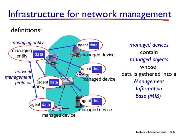 cmip vs snmp network management protocols essay Simple network management protocol (snmp)   ly used in data network, and  the iso common management information protocol(cmip) for  diate manager)  to provide summary information about subordinate agents.