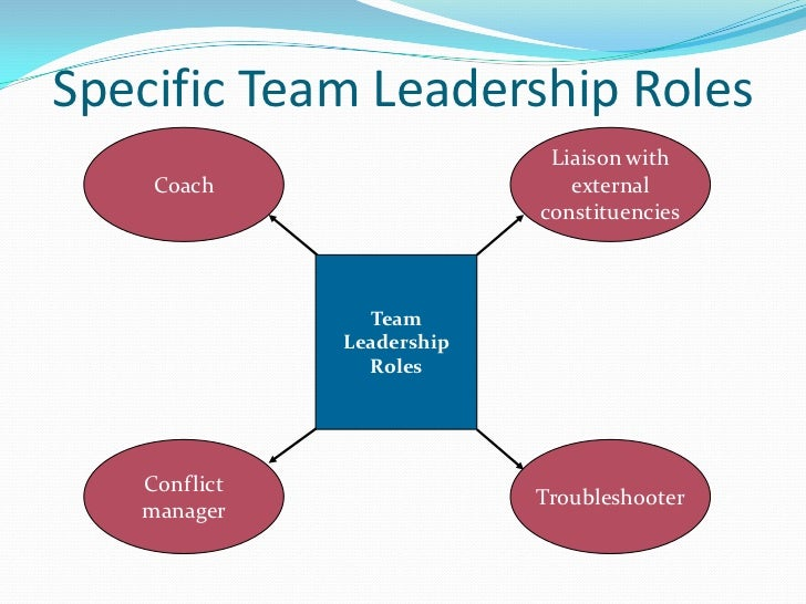 nathan f lannones leadership roles and the classic leadership theory Start studying t2 chapter 12 learn vocabulary, terms, and more with flashcards which of the following is not one of the leadership theory categorization factors.