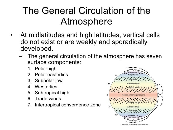 describe the seven components of the general circulation pattern in the atmosphere Ship and describe their  the greenhouse effect of earth's atmosphere fol-lows some of the same general  greenhouse gases—atmospheric components such.