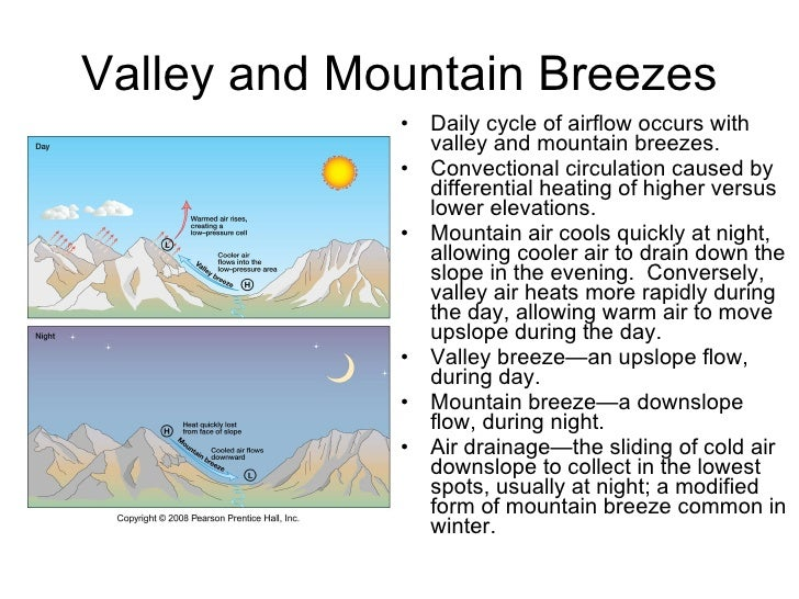 Mountain And Valley Breezes Diagrams Auto Electrical Wiring Diagram