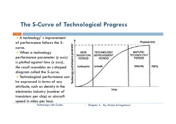 technological progress in india essays