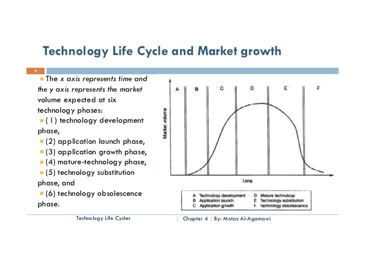 technological life cycles Investments in a technology have to consider its current life cycle stage the widespread approach of studying technology life cycles by measuring patent activity.