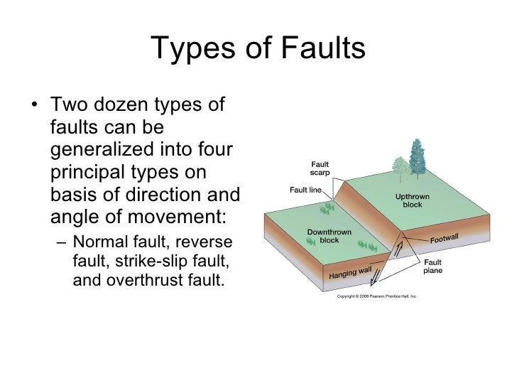Chapter fourteen – Types of Faults Worksheet