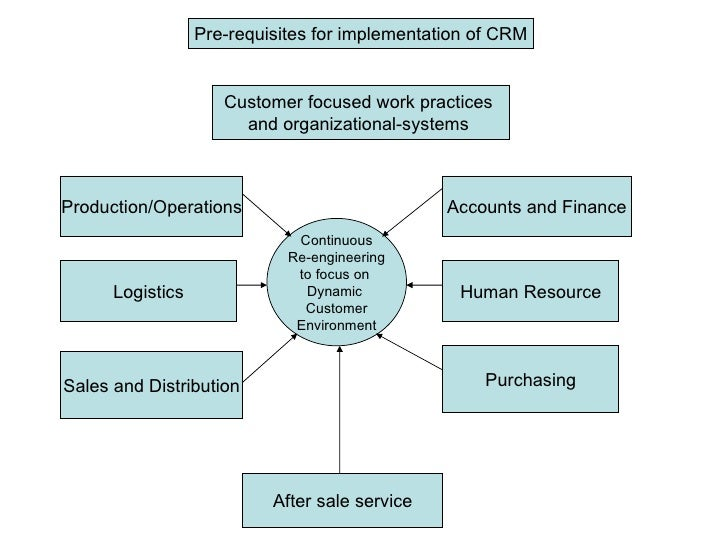 Pre-requisites for implementation of CRM Customer focused work practices  and organizational-systems  Production/Operation...