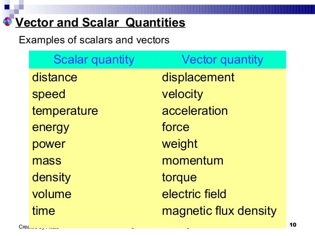 Sample essay on scalars and vectors quantities