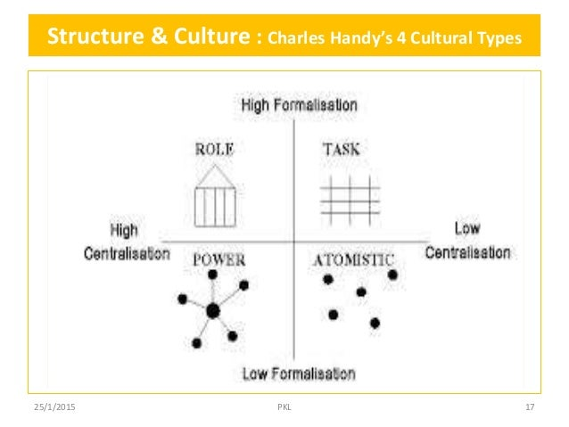 organizational culture by charles handy 25 organizational (corporate) culture (hl only) types of organizational cultures charles handy has identified the following culture types: power culture.