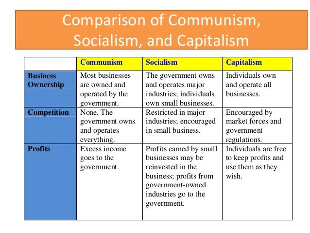 essay on capitalism and communism Capitalism, socialism and communism 11/11/2015 04:31 pm et updated nov 10, 2016 if asked, most people would likely declare that they know fairly well what the terms in the title mean.