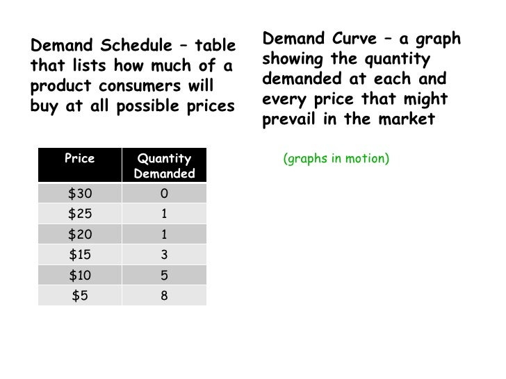 <ul><li>Demand Schedule – table that lists how much of a product consumers will buy at all possible prices </li></ul><ul><...