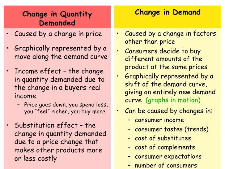 <ul><li>Change in Quantity Demanded </li></ul><ul><li>Caused by a change in price </li></ul><ul><li>Graphically represente...