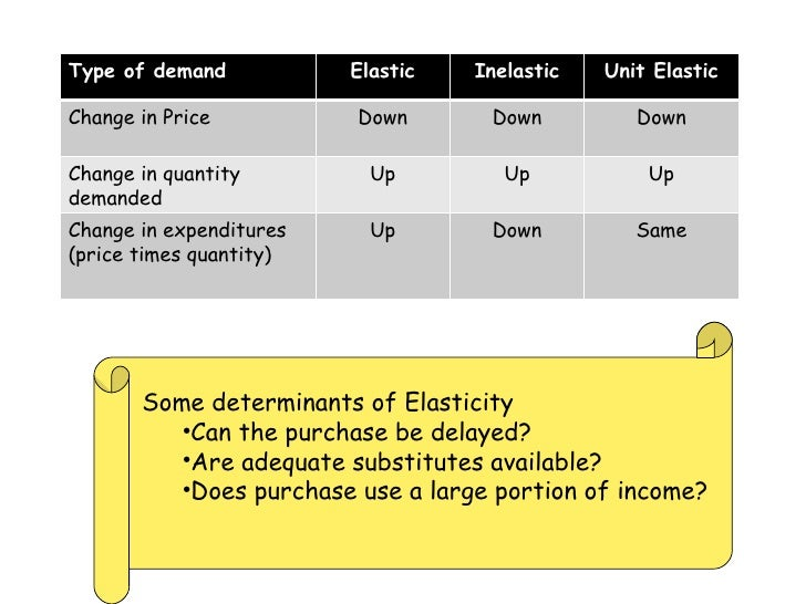 <ul><li>Some determinants of Elasticity </li></ul><ul><ul><li>Can the purchase be delayed? </li></ul></ul><ul><ul><li>Are ...