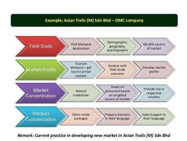 travel agency market segmentation