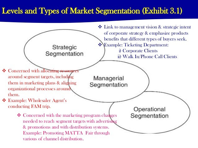 marketing strategy for segmentation Mkt 301 marketing plan: segmentation example note: this example is written for a product called staycationcom it is an online vacation planner for.