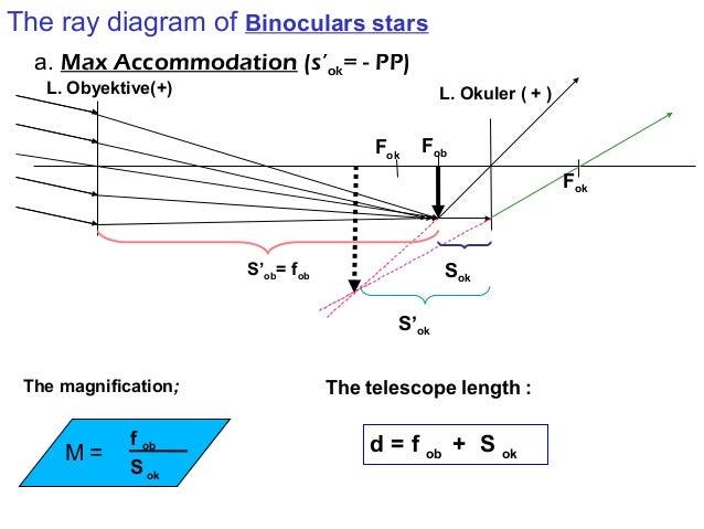 Binocular ray diagram electrical drawing wiring diagram optic rh slideshare net astronomical telescope ray diagram microscope ray diagram ccuart Images