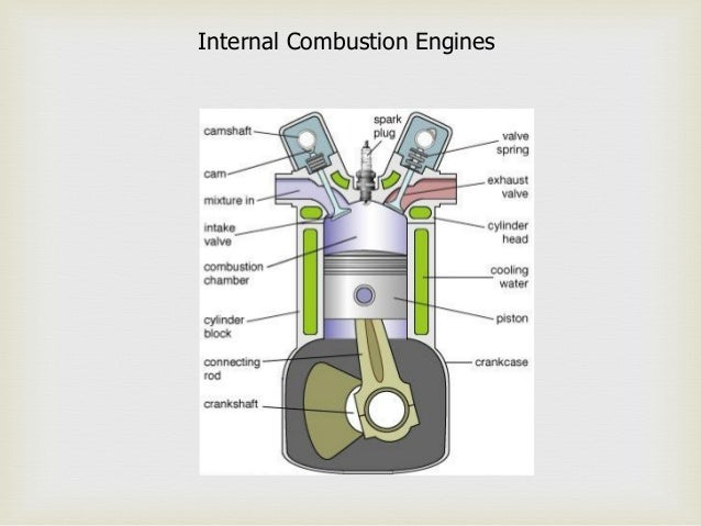 basics of ic engine Automobile with Combustion Engine internal combustion engines; 10