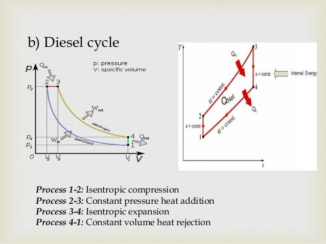 basics of ic engine 23 c carnot cycle p v diagram