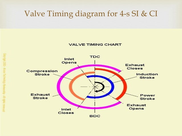 basics of ic engine valve timing diagram for 4 s si ci