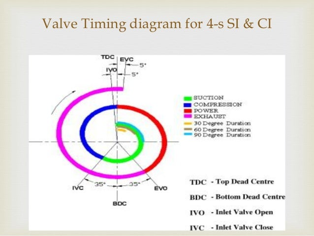 V2 Engine Diagram Wiring Diagram