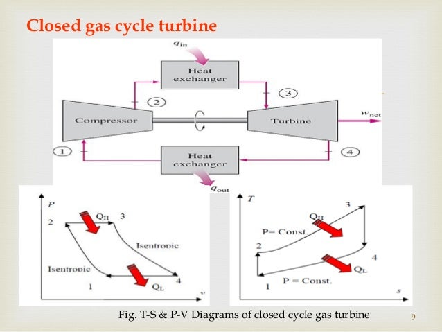 gas turbine pv diagram wiring diagram online Gas Turbine Components pv diagram gas turbine cycle wiring diagrams hubs ge gas turbine diagram gas turbine pv diagram