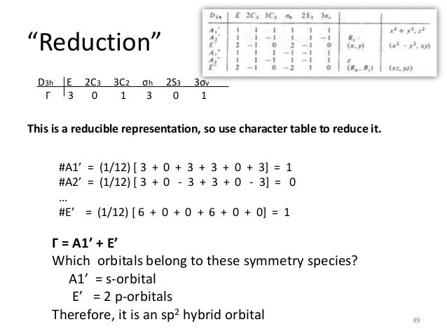 how to read character table in chemistry