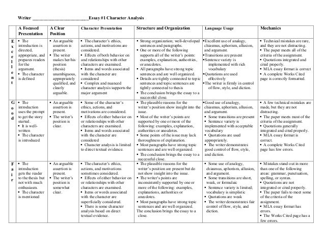 character analysis rubric copy  1 character analysis a focused presentation a clear position character presentation