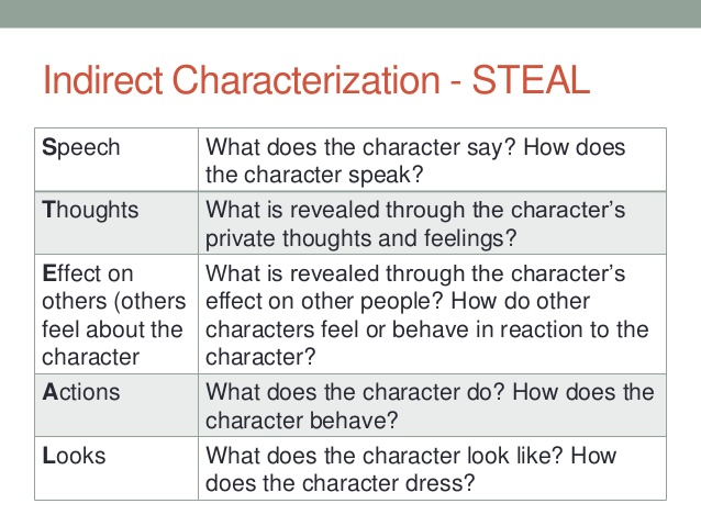 10) Eng2 P Short Story Unit - Lessons - Tes Teach
