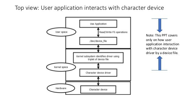 Top view: User application interacts with character device Note: This PPT covers only on how user application interaction ...
