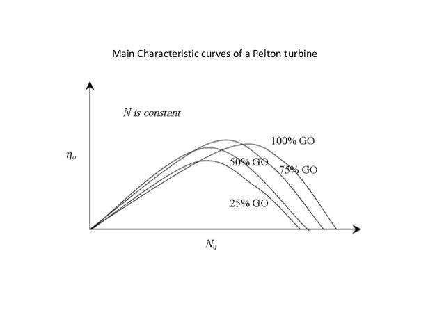 Characteristic Curves Of A Turbine