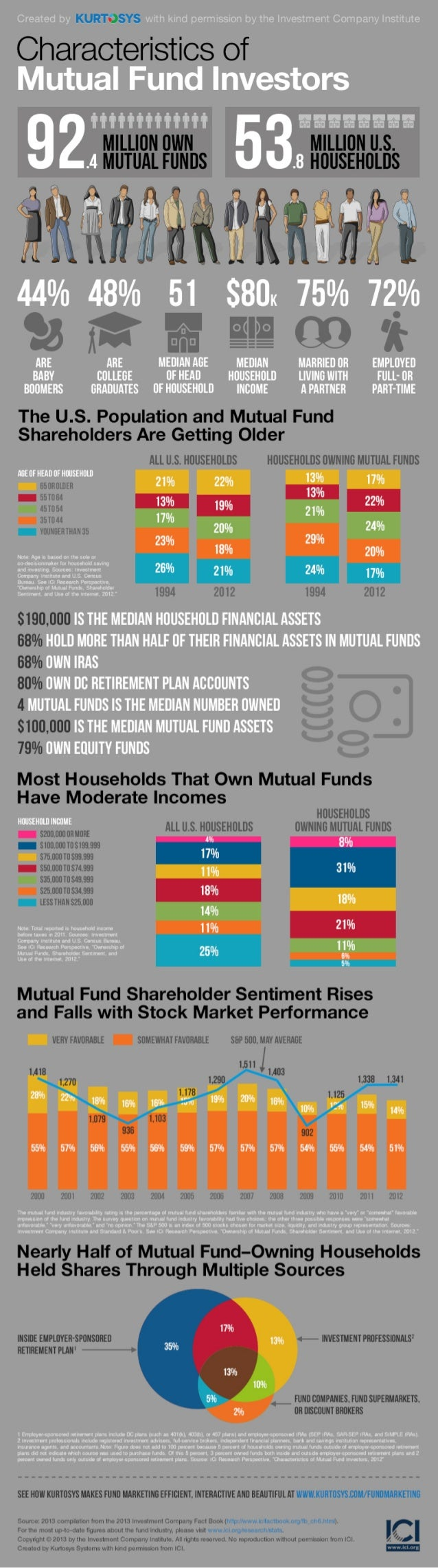 Who's Your Average Mutual Fund Investor? [INFOGRAPHIC]