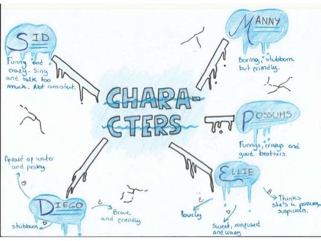 Character mindmap