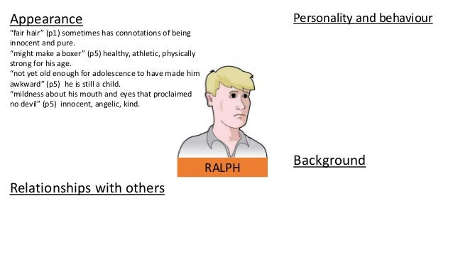 Character profile template, Ralph