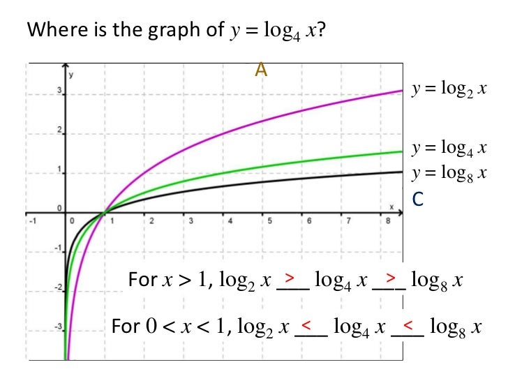 Logarithms, logs, log, ln, lg