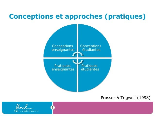 Conceptions et approches (pratiques)3Prosser & Trigwell (1998)