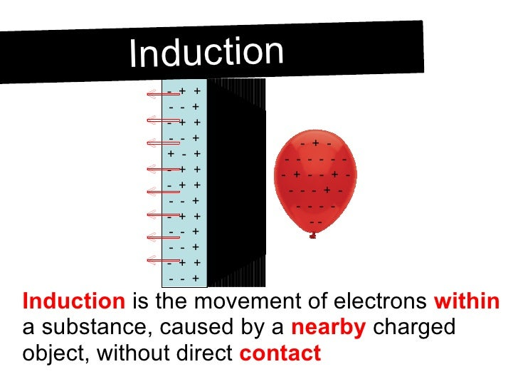 <ul><li>Induction  is the movement of electrons  within  a substance, caused by a  nearby  charged object, without direct ...